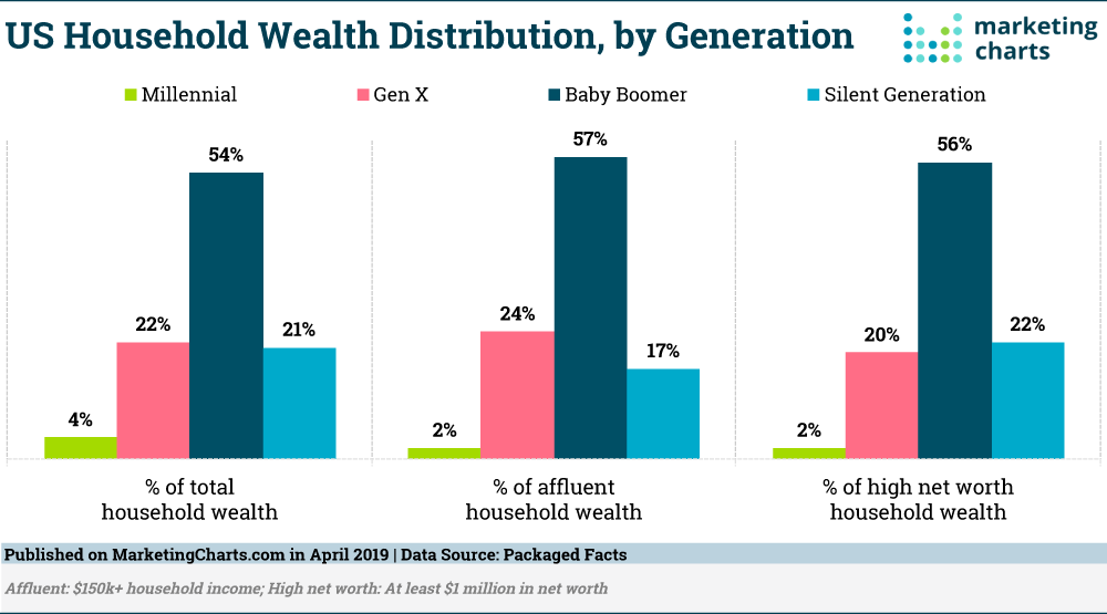 Chart household wealth by generation